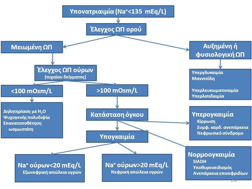 Υπονατριαιμία (Na+<135 mEq/L)