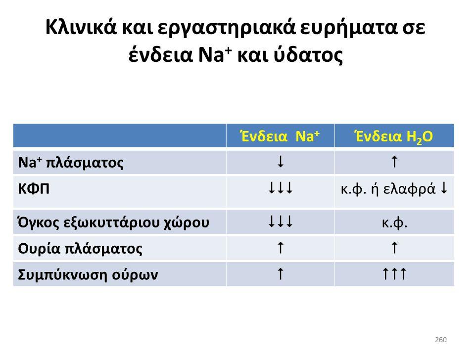 Κλινικά και εργαστηριακά ευρήματα σε ένδεια Na+ και ύδατος