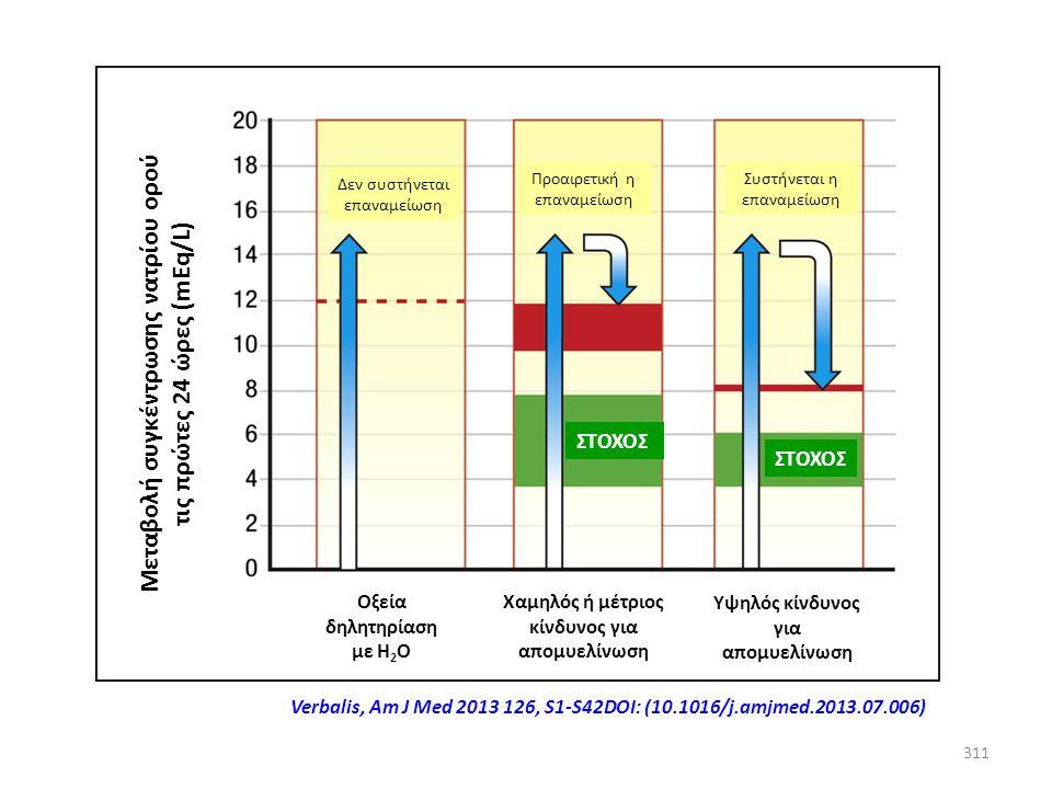 Μεταβολή συγκέντρωσης νατρίου ορού τις πρώτες 24 ώρες (mEq/L)