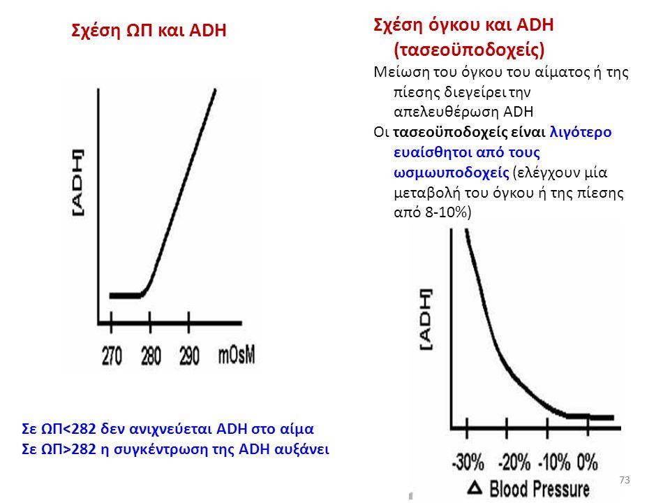 Σχέση όγκου και ADH (τασεοϋποδοχείς) Σχέση ΩΠ και ADH
