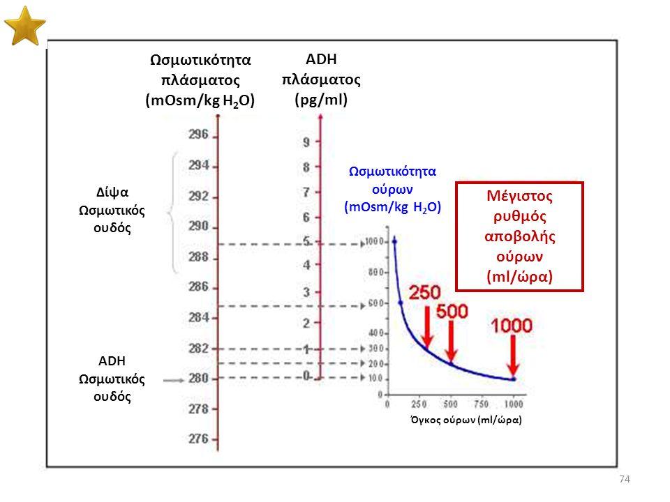 Ωσμωτικότητα πλάσματος (mOsm/kg H2O) ADH πλάσματος (pg/ml)