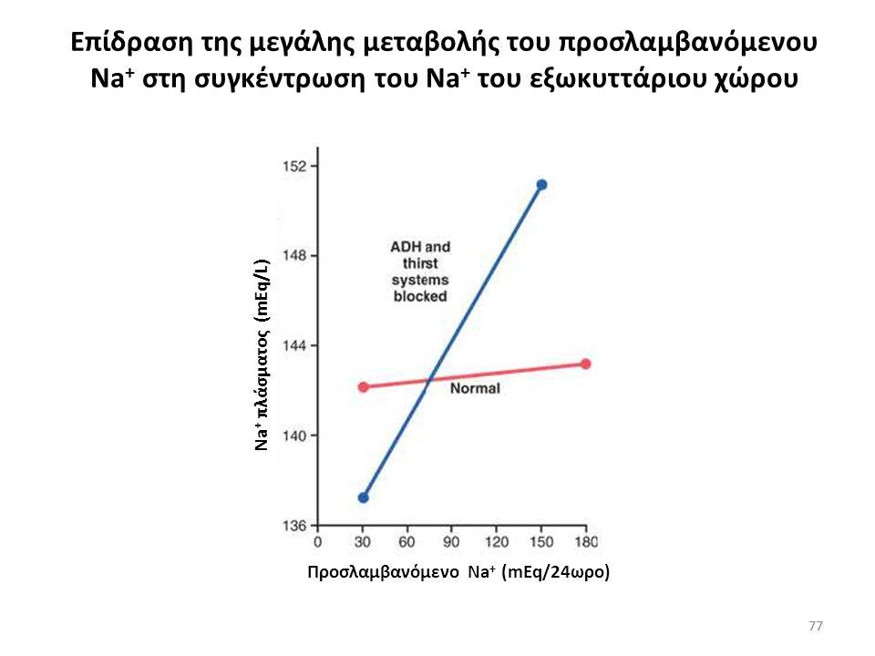 Επίδραση της μεγάλης μεταβολής του προσλαμβανόμενου Na+ στη συγκέντρωση του Na+ του εξωκυττάριου χώρου