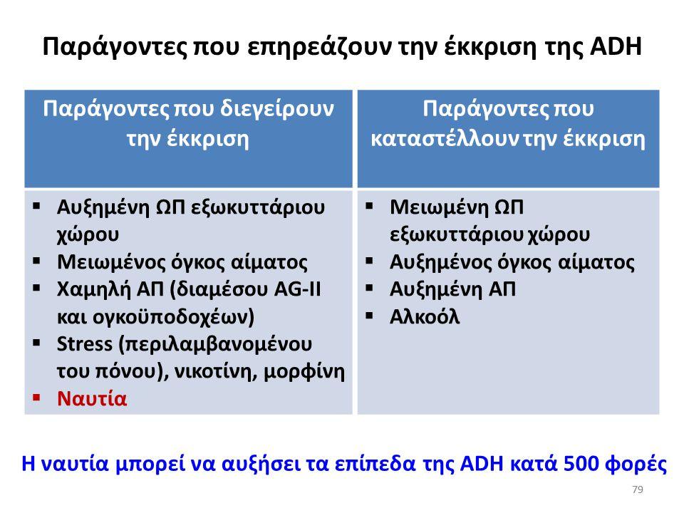 Παράγοντες που επηρεάζουν την έκκριση της ADH