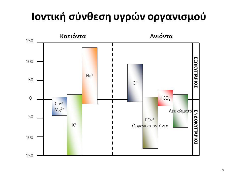 Ιοντική σύνθεση υγρών οργανισμού