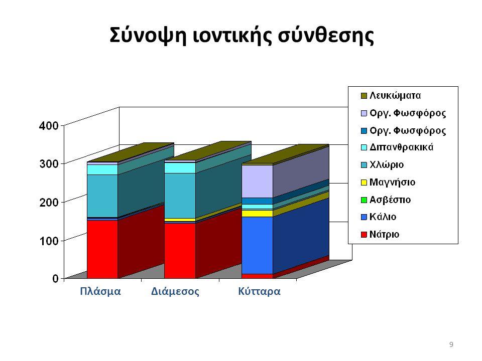 Σύνοψη ιοντικής σύνθεσης