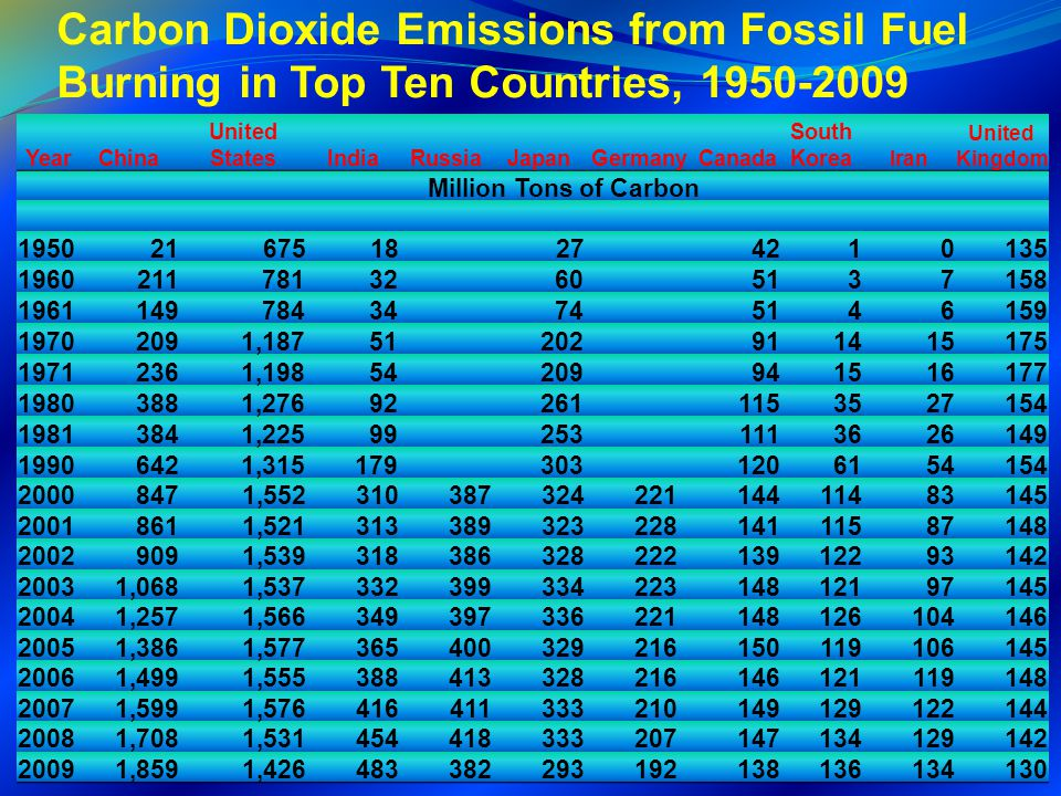 Carbon Dioxide Emissions from Fossil Fuel Burning in Top Ten Countries, 1950-2009