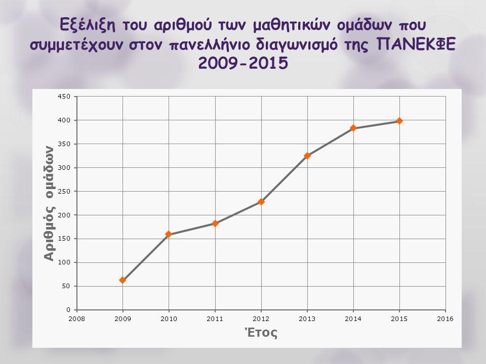 Εξέλιξη του αριθμού των μαθητικών ομάδων που συμμετέχουν στον πανελλήνιο διαγωνισμό της ΠΑΝΕΚΦΕ