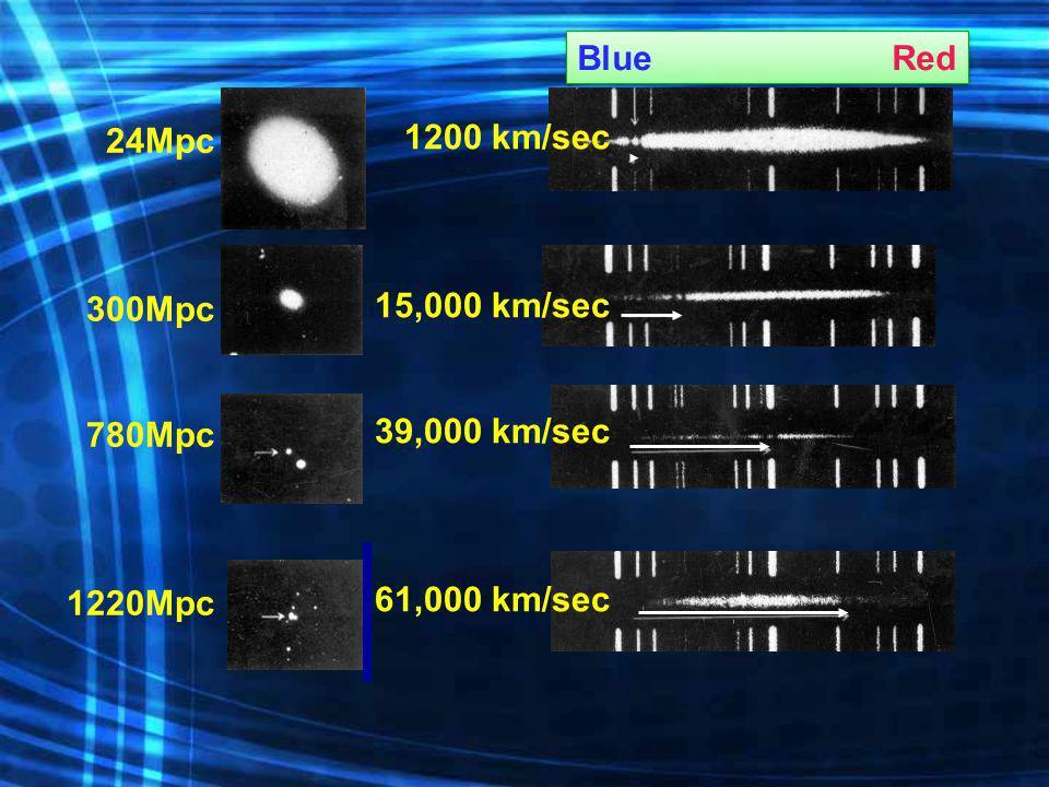 Blue Red 24Mpc 300Mpc 780Mpc 1220Mpc 1200 km/sec 15,000 km/sec 39,000 km/sec 61,000 km/sec