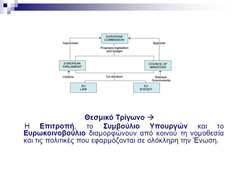Θεσμικό Τρίγωνο 