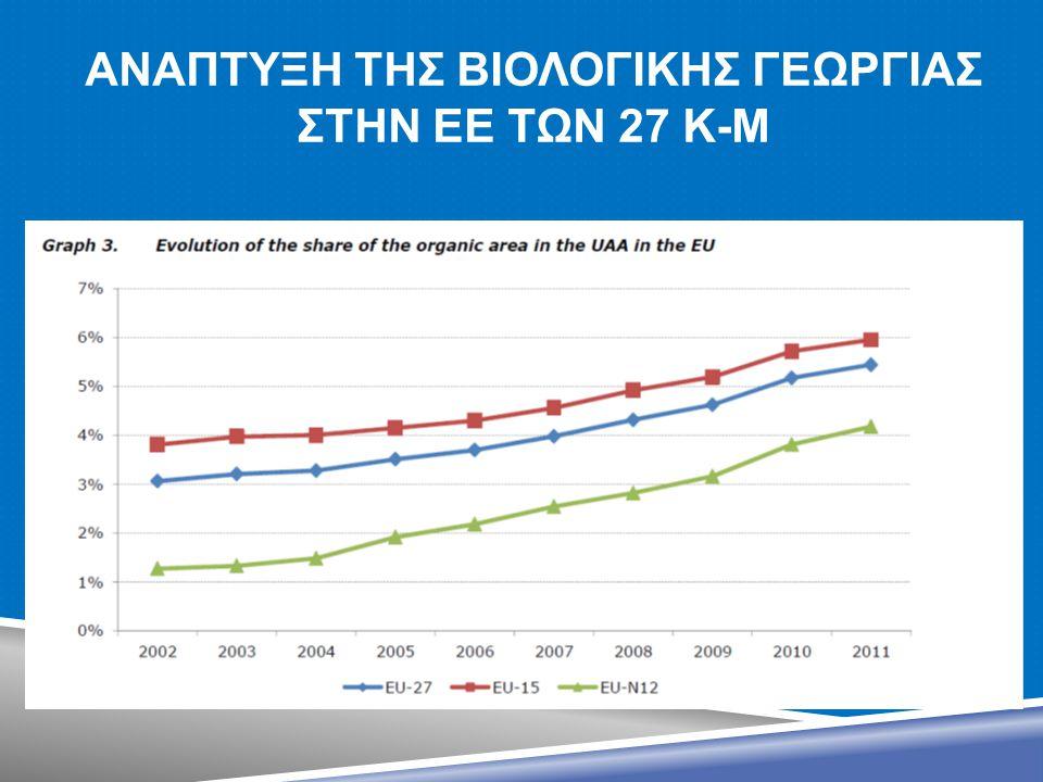 ΑνΑπτυξη ΤΗΣ ΒιολογικηΣ ΓεωργΙΑΣ ςτην ΕΕ των 27 κ-μ