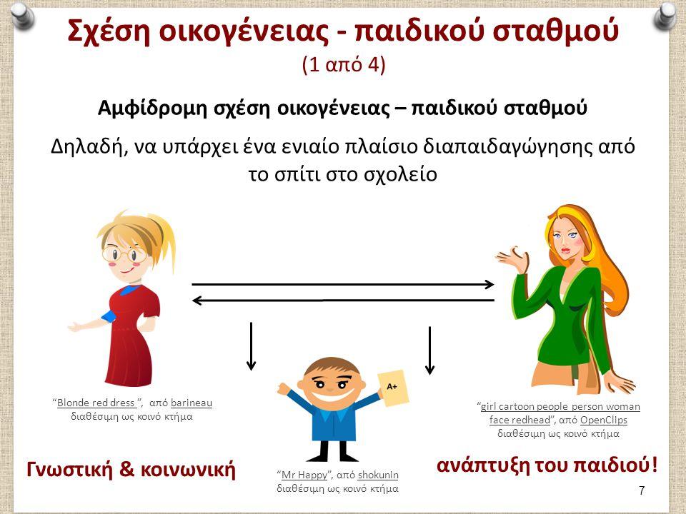 Σχέση οικογένειας - παιδικού σταθμού (2 από 4)