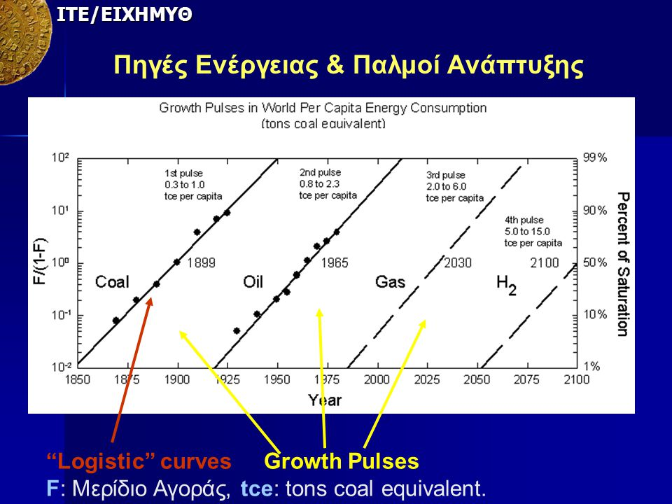 Πηγές Ενέργειας & Παλμοί Ανάπτυξης