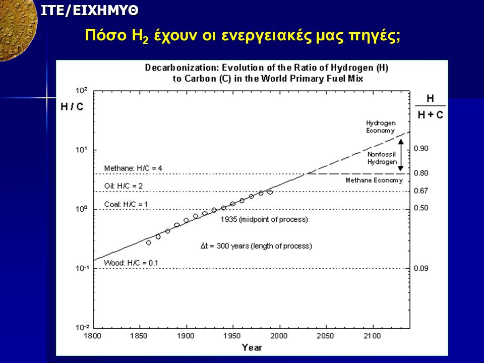 Πόσο Η2 έχουν οι ενεργειακές μας πηγές;