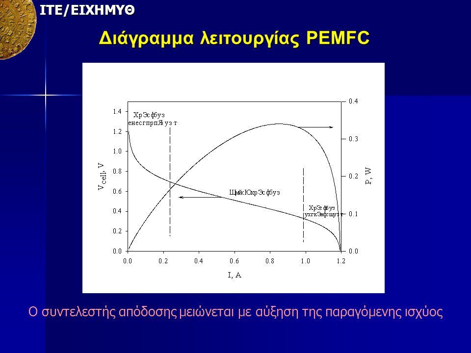 Διάγραμμα λειτουργίας PEMFC