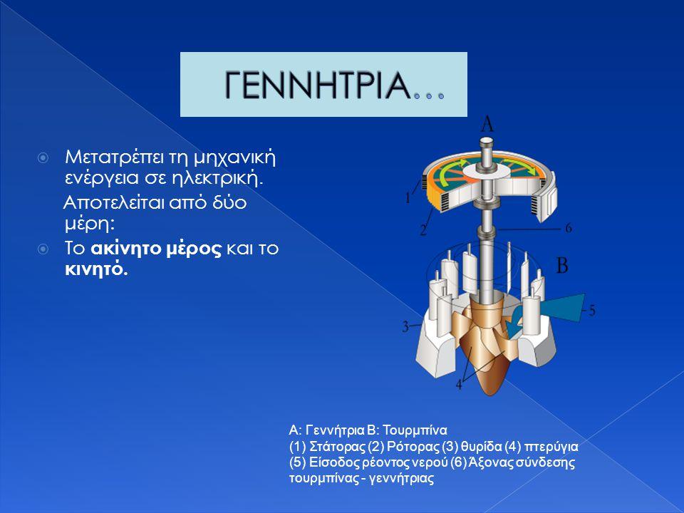 ΓΕΝΝΗΤΡΙΑ… Μετατρέπει τη μηχανική ενέργεια σε ηλεκτρική.