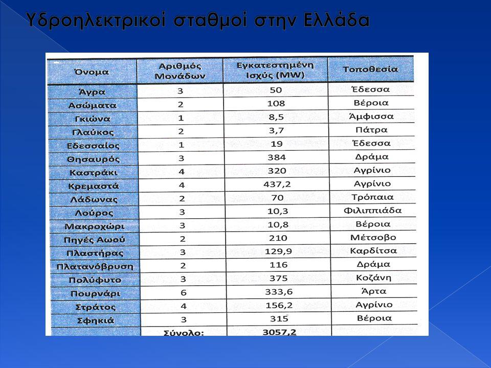 Υδροηλεκτρικοί σταθμοί στην Ελλάδα