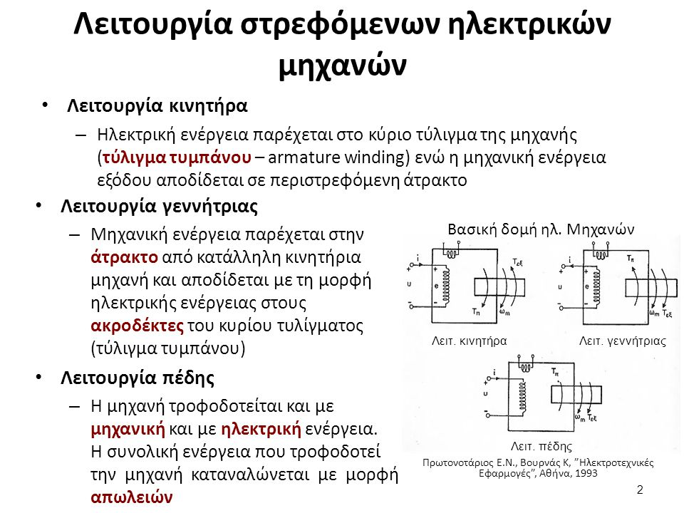 Βασική δομή στρεφόμενων ηλεκτρικών μηχανών