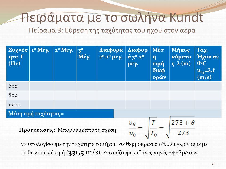 Πειράματα με το σωλήνα Kundt Πείραμα 3: Εύρεση της ταχύτητας του ήχου στον αέρα