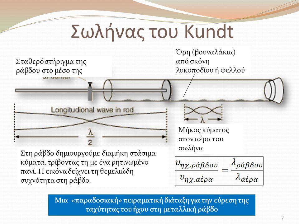 Σωλήνας του Kundt Όρη (βουναλάκια) από σκόνη λυκοποδίου ή φελλού