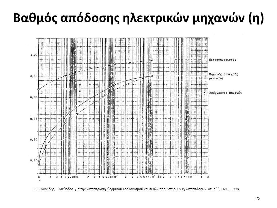 Τυποποιημένα καλώδια εμπορίου ναυτικού τύπου