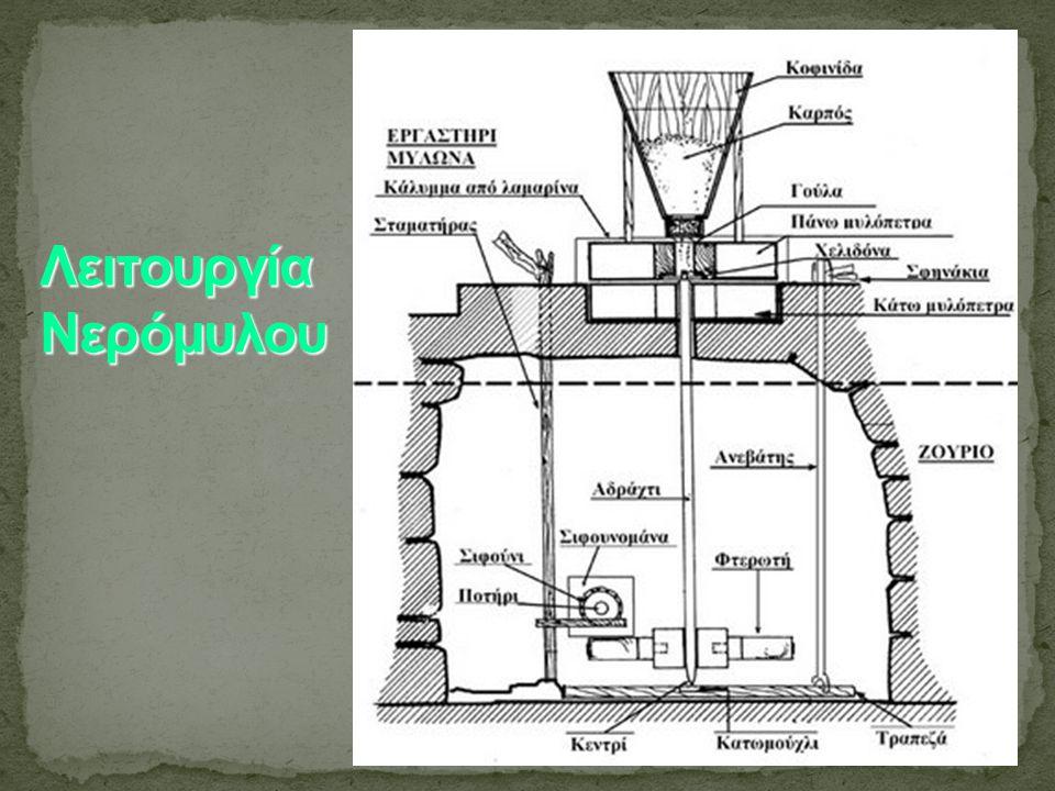 Λειτουργία Νερόμυλου