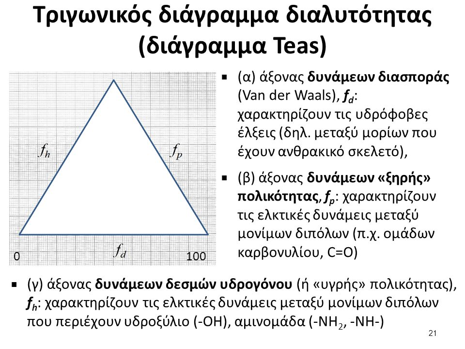 Η χρήση του τριγωνικού διαγράμματος διαλυτότητας (1 από 2)