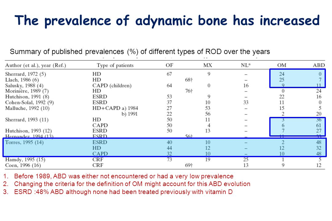 The prevalence of adynamic bone has increased