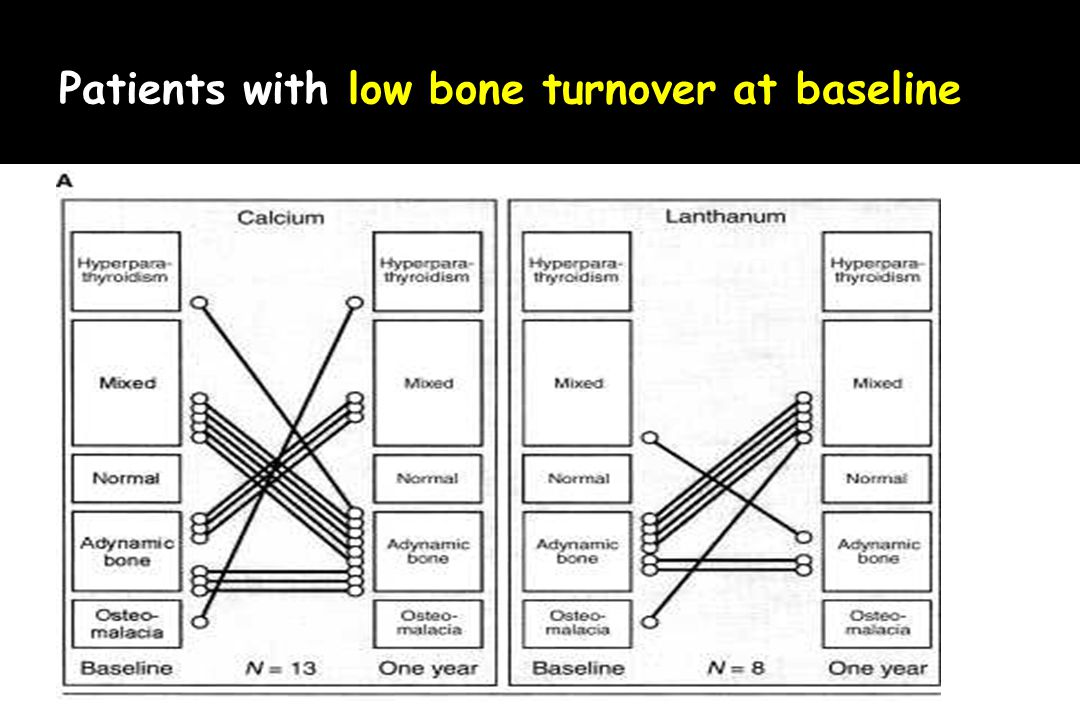 Patients with low bone turnover at baseline
