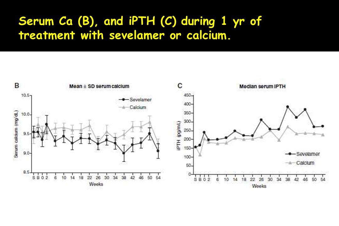 Serum Ca (B), and iPTH (C) during 1 yr of treatment with sevelamer or calcium.