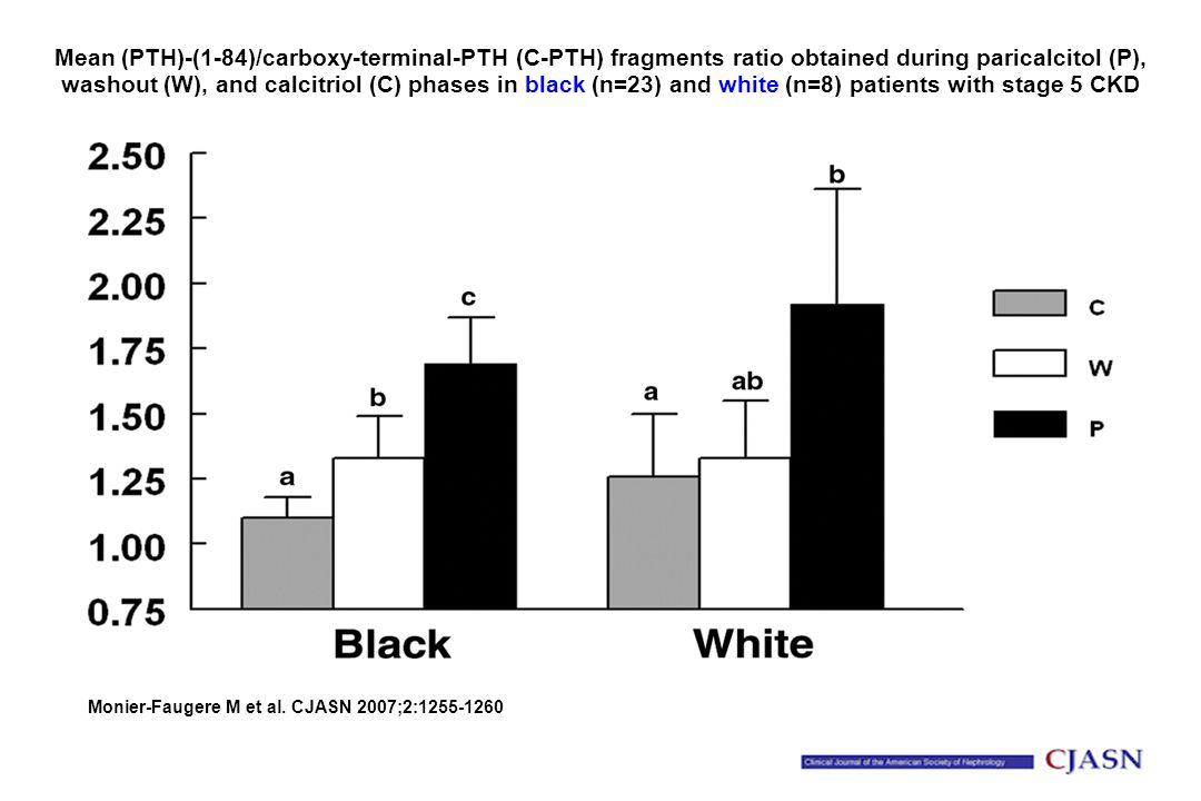 Mean (PTH)-(1-84)/carboxy-terminal-PTH (C-PTH) fragments ratio obtained during paricalcitol (P), washout (W), and calcitriol (C) phases in black (n=23) and white (n=8) patients with stage 5 CKD