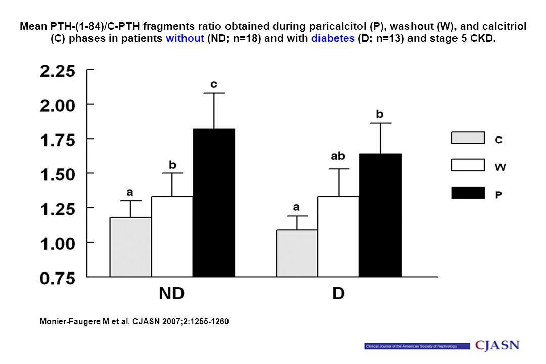 Mean PTH-(1-84)/C-PTH fragments ratio obtained during paricalcitol (P), washout (W), and calcitriol (C) phases in patients without (ND; n=18) and with diabetes (D; n=13) and stage 5 CKD.