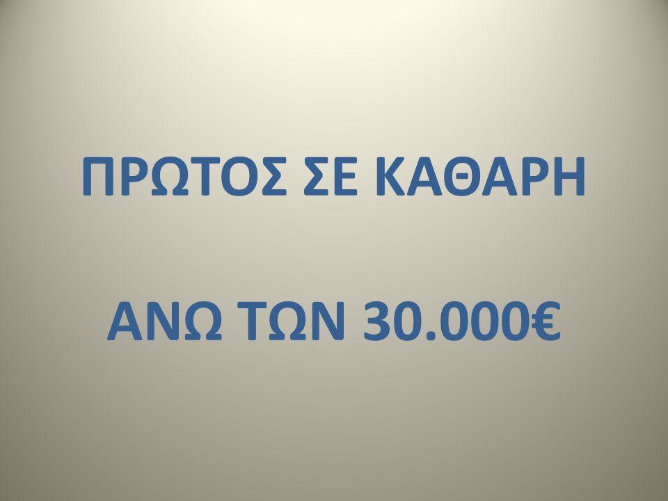 ΠΡΩΤΟΣ ΣΕ ΚΑΘΑΡΗ ΑΝΩ ΤΩΝ 30.000€