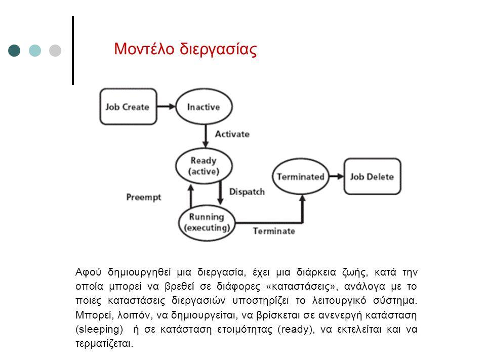 Μοντέλο διεργασίας