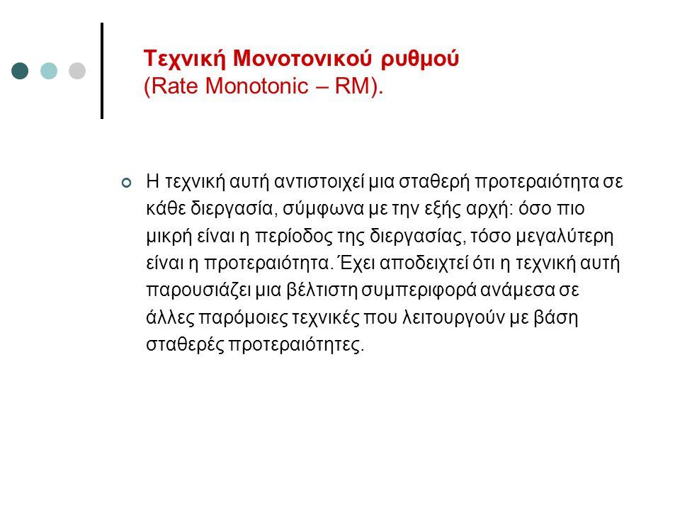 Τεχνική Μονοτονικού ρυθμού (Rate Monotonic – RM).
