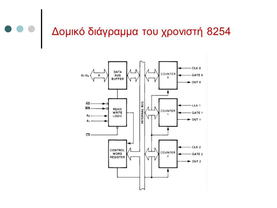 Δομικό διάγραμμα του χρονιστή 8254