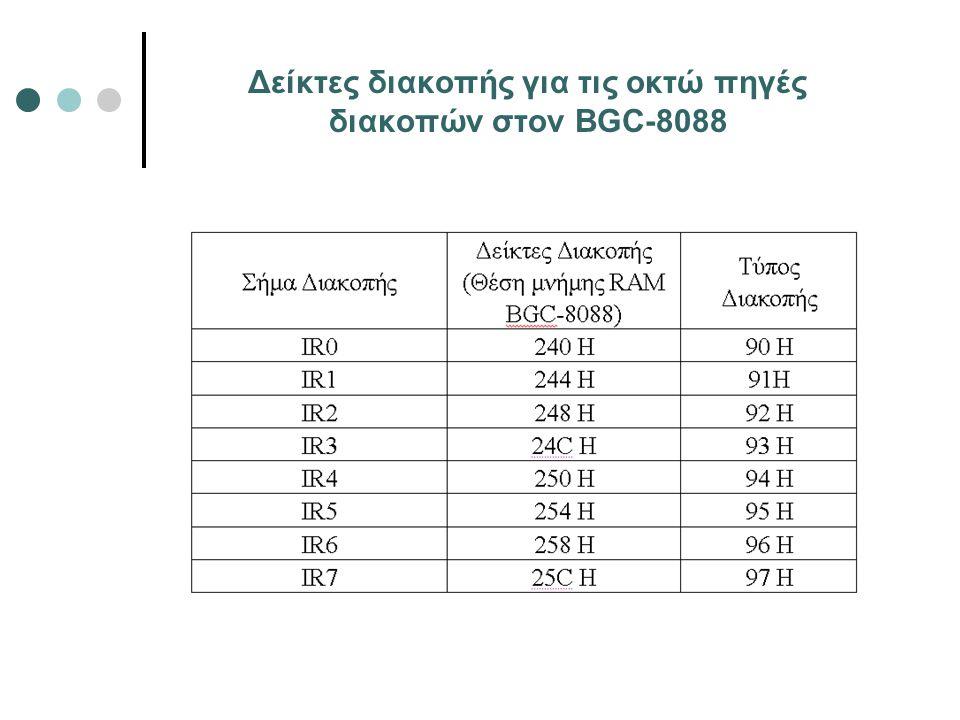 Δείκτες διακοπής για τις οκτώ πηγές διακοπών στον BGC-8088