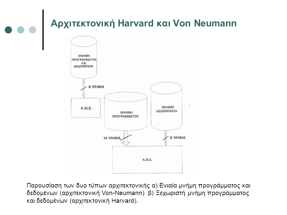 Αρχιτεκτονική Harvard και Von Neumann