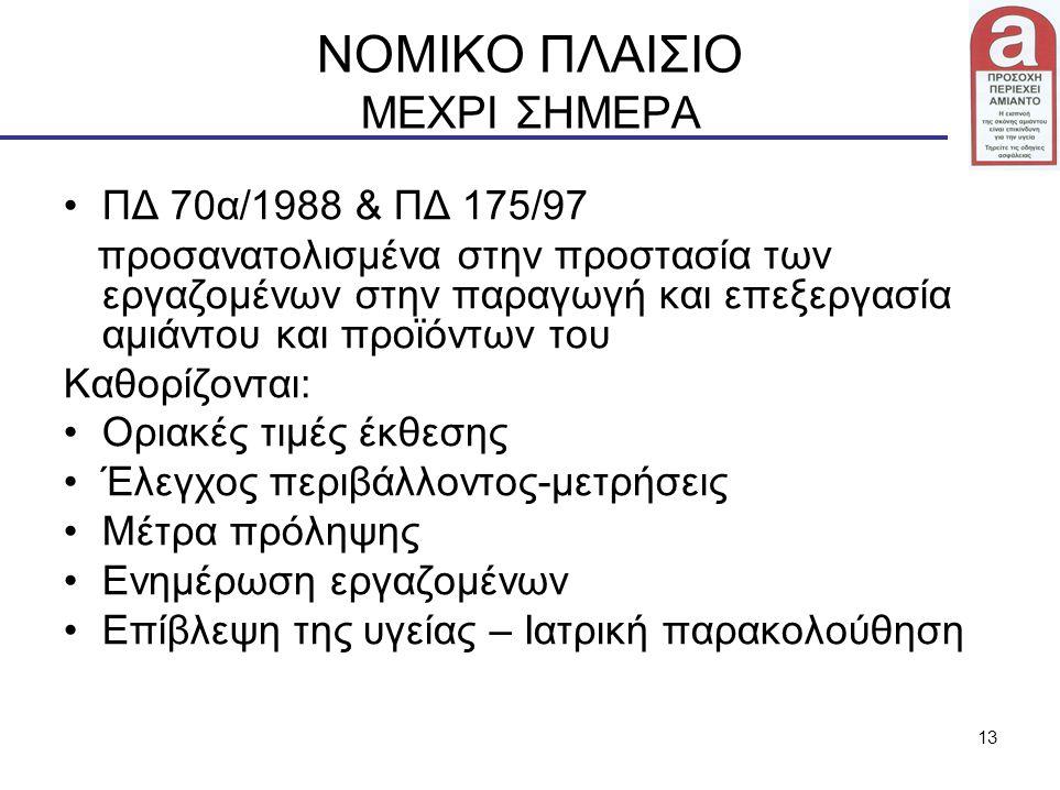 ΝΟΜΙΚΟ ΠΛΑΙΣΙΟ ΜΕΧΡΙ ΣΗΜΕΡΑ