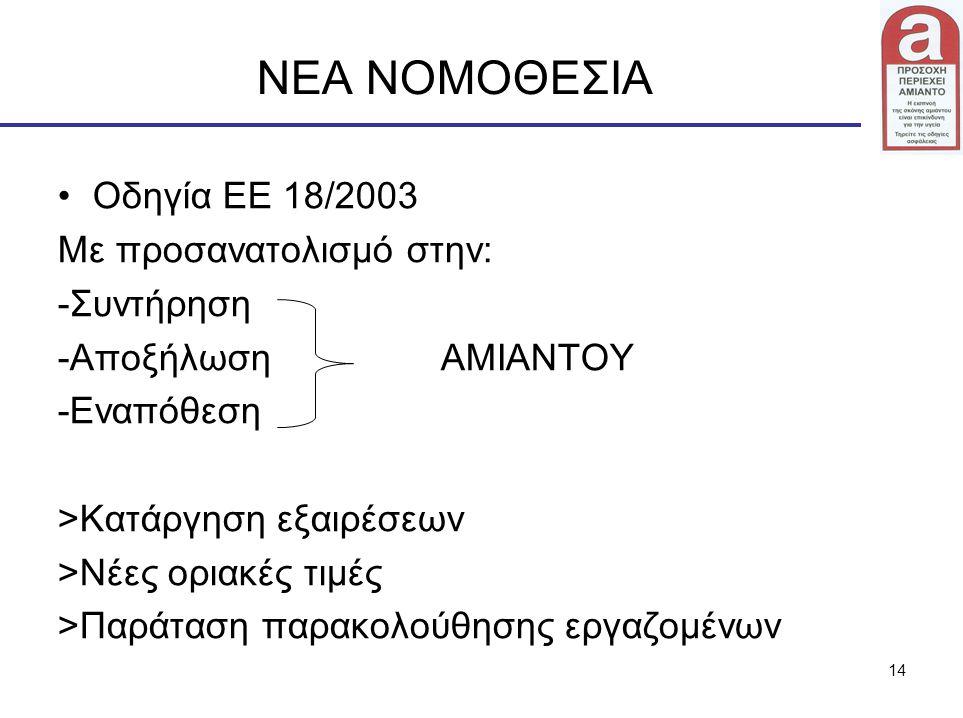 ΝΕΑ ΝΟΜΟΘΕΣΙΑ Οδηγία ΕΕ 18/2003 Με προσανατολισμό στην: -Συντήρηση