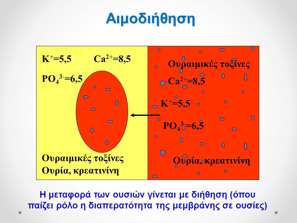 Αιμοδιήθηση K+=5,5 Ca2+=8,5 Ουραιμικές τοξίνες PO43-=6,5 Ca2+=8,5