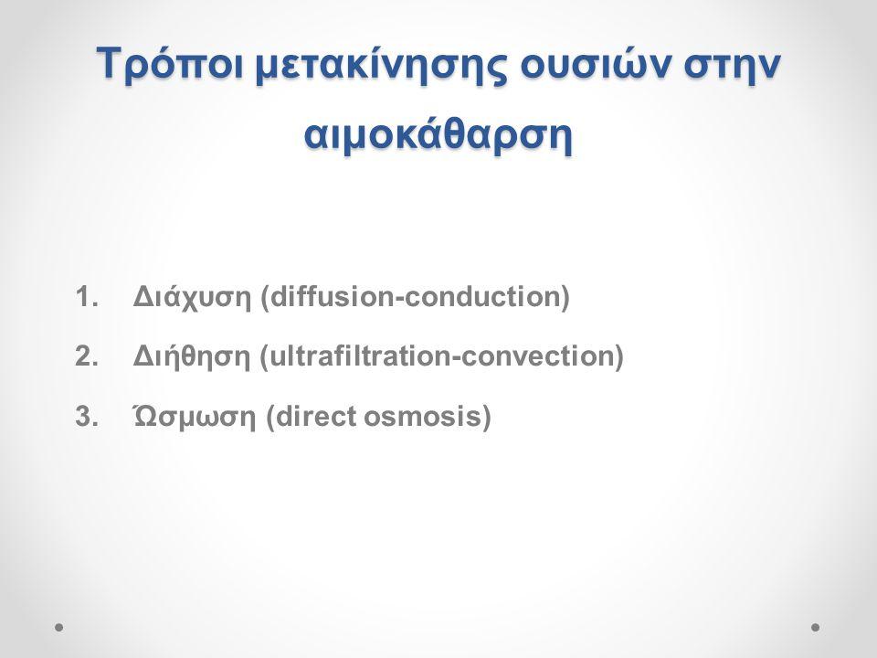 Τρόποι μετακίνησης ουσιών στην αιμοκάθαρση