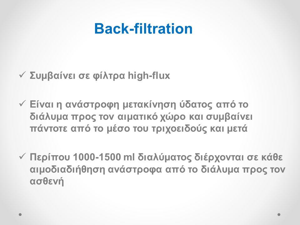 Back-filtration Συμβαίνει σε φίλτρα high-flux