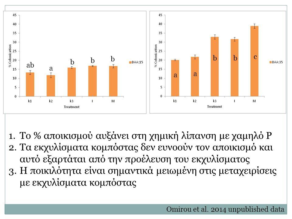 Το % αποικισμού αυξάνει στη χημική λίπανση με χαμηλό Ρ