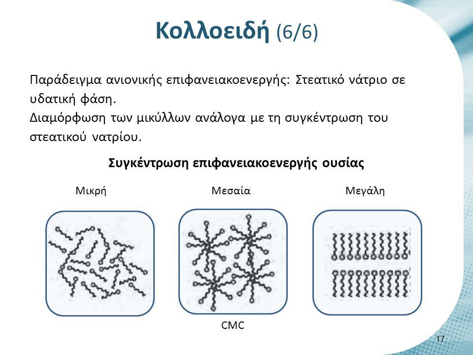 Μεταβολή της επιφανειακής τάσης ανάλογα με το CMC