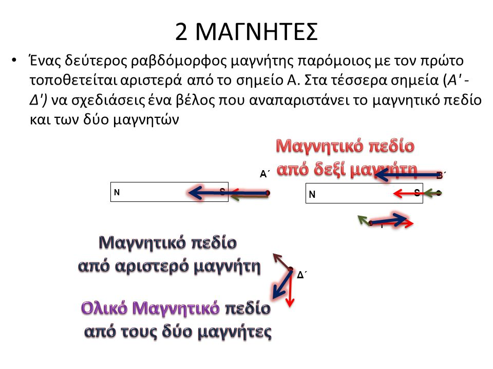 2 ΜΑΓΝΗΤΕΣ Μαγνητικό πεδίο από δεξί μαγνήτη