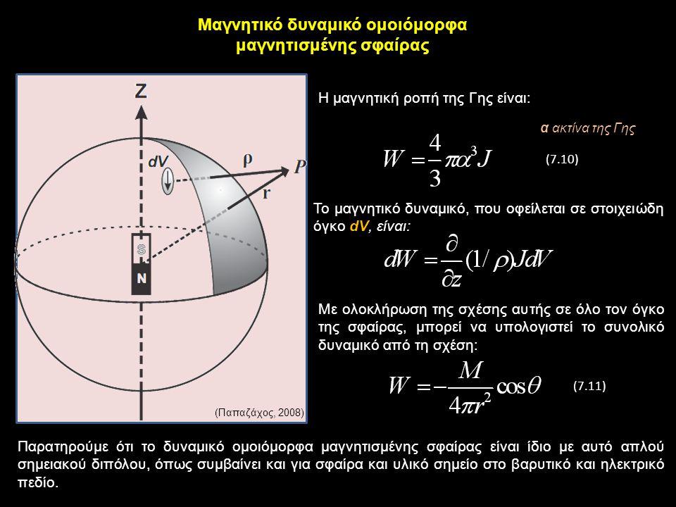 Μαγνητικό δυναμικό ομοιόμορφα μαγνητισμένης σφαίρας