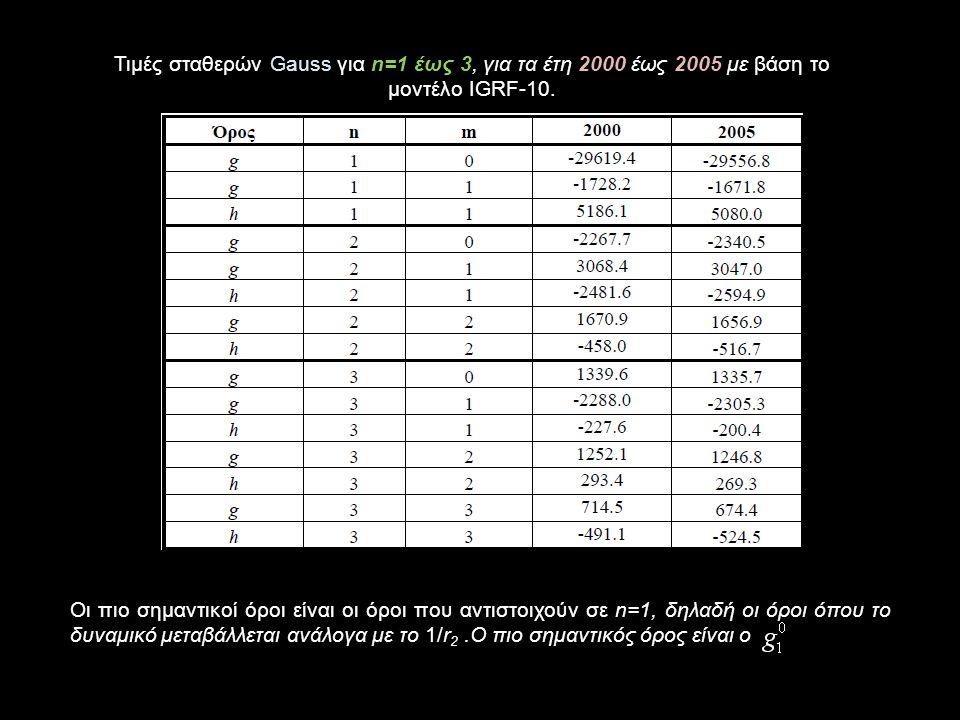 Τιμές σταθερών Gauss για n=1 έως 3, για τα έτη 2000 έως 2005 με βάση το μοντέλο IGRF-10.