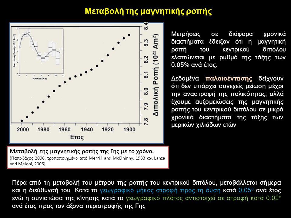 Μεταβολή της μαγνητικής ροπής