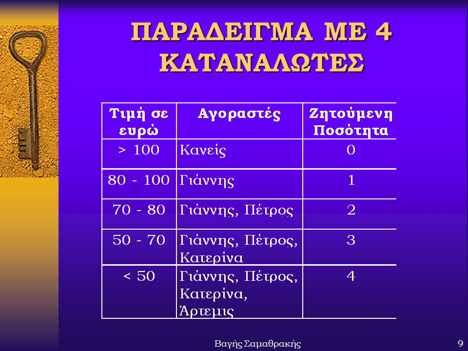 ΠΑΡΑΔΕΙΓΜΑ ΜΕ 4 ΚΑΤΑΝΑΛΩΤΕΣ