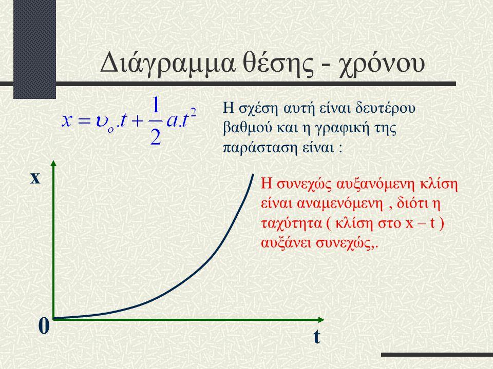 Διάγραμμα θέσης - χρόνου
